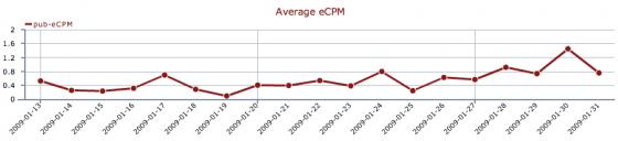 SocialMedia stats since inception
