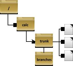 svn-struct